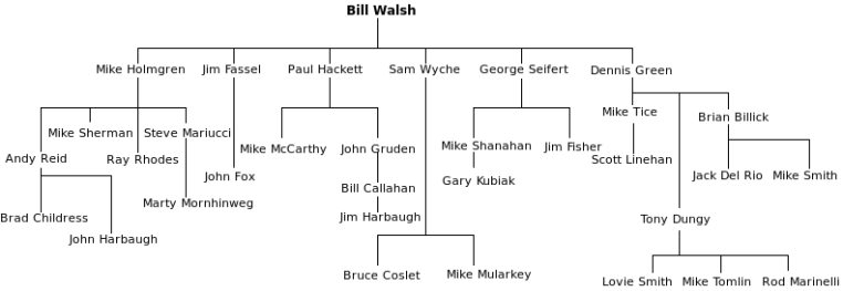 791px-Bill_Walsh_Coaching_Tree