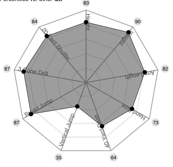 Wentz Spider Chart